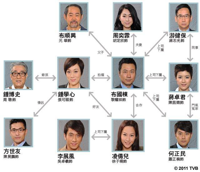 Forensic Heroes Iii 法證先鋒 Iii Dramasian Asian Entertainment News